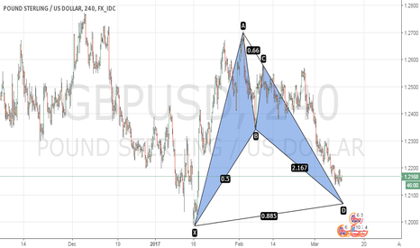 GBPUSD: Posible bat pattern on 4h and 1D chart