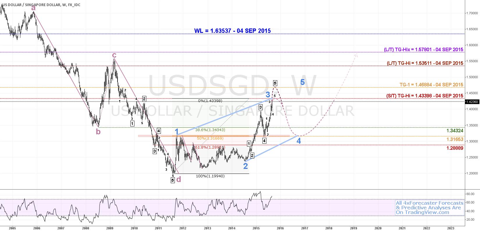 $USD v $SGD: S/T Bearish; L/T Bullish; 50% Support At #fibonacci