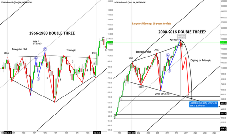 INDU: DJIA 2000-2016 Possible Scenario 2