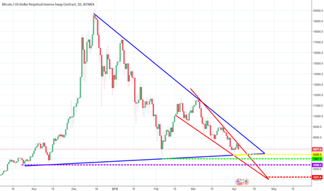 XBTUSD: Current bitcoin support levels