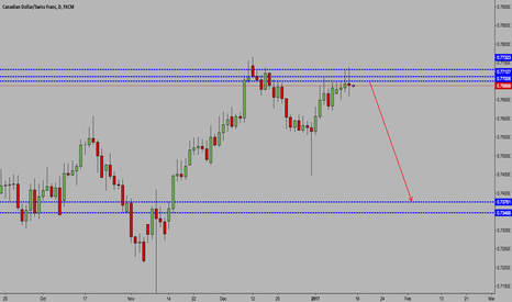 CADCHF: CAD/CHF OUTLOOK