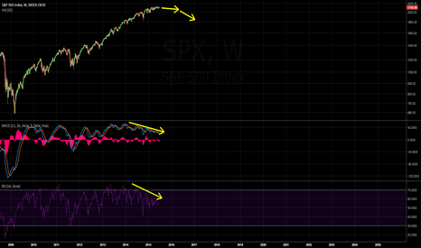 SPX: 2016: THE END OF USA