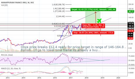 MANAPPURAM: SHORT TERM BUY