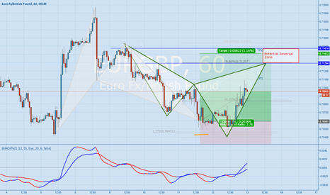 EURGBP: EURGBP - Back to back patterns - Bear Cypher