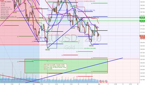 XAUUSD: Dollar strength - short then long