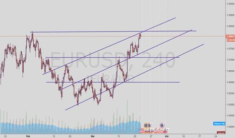 EURUSD: EURO 4H