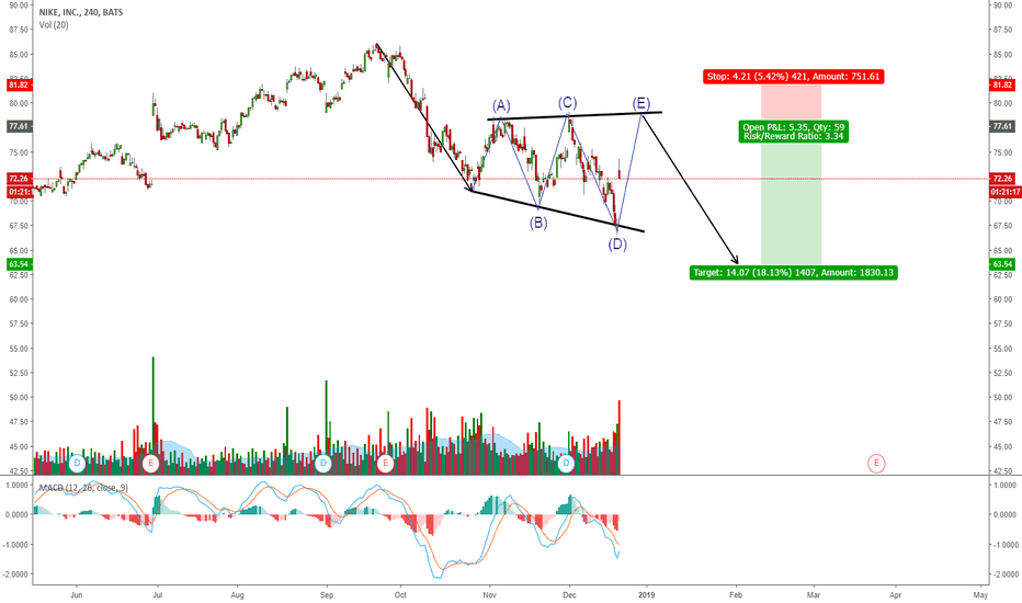 NKE: NIKE: EXPANDING TRIANGLE FOR ONE MORE DOWN?