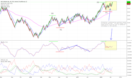 USOIL: Crude Oil (WTI) could be set for new drive up
