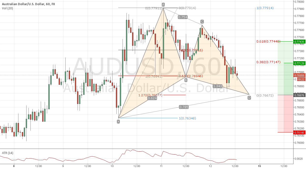 audusd h1 bull gartley