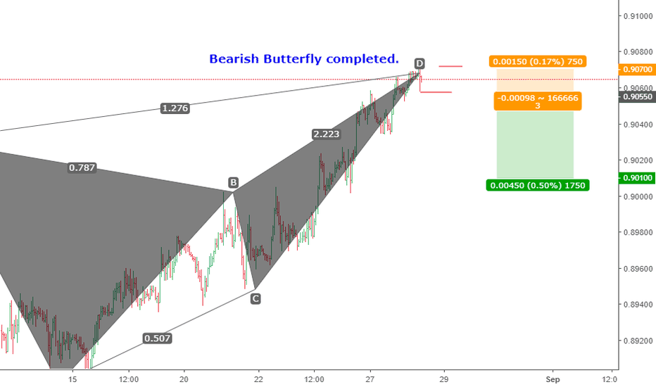 EURGBP: A bearish butterfly pattern completed