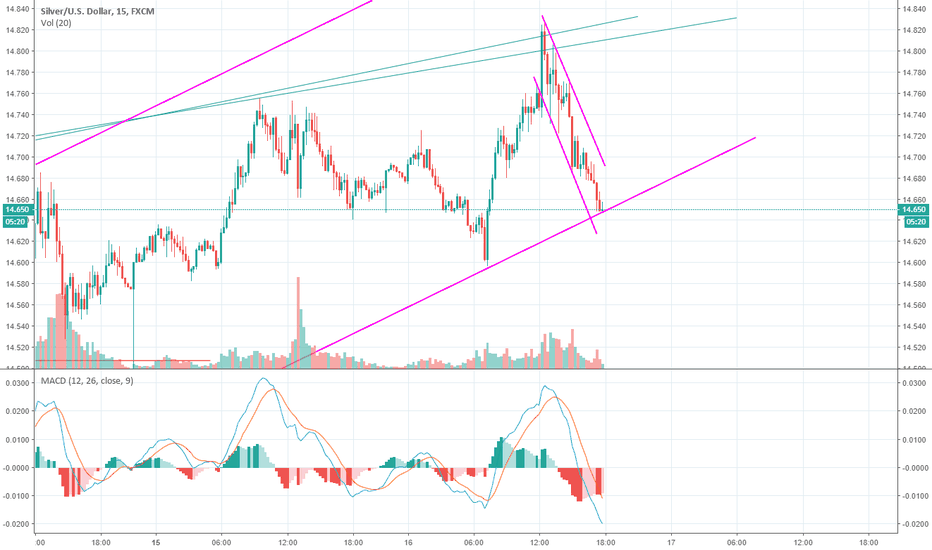 XAGUSD: silver to drop futher
