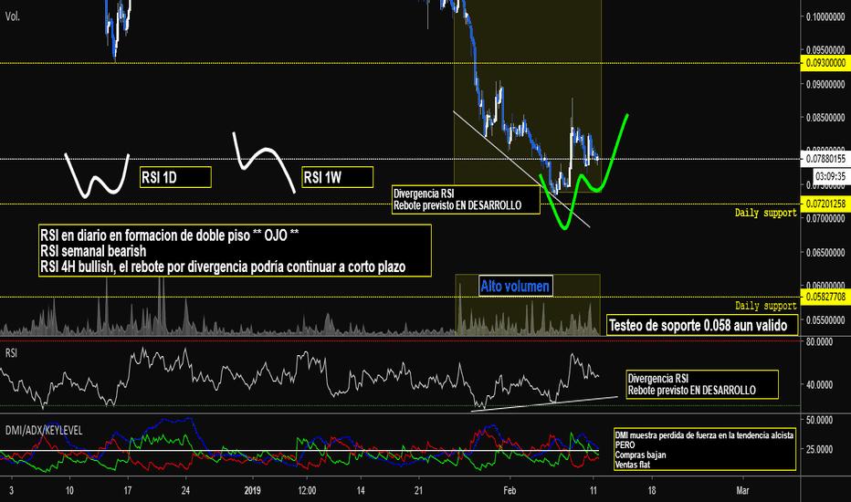 XLMUSD: XLM/USD 4H Proyecciones se mantienen