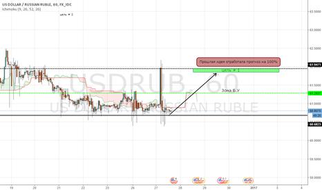 USDRUB: USDRUB(покупка бакса пока рубль празднует)