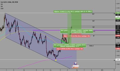 EURUSD: EUR USD Compra