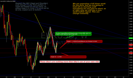 EURUSD: Week of 4-21-13 to 4-26-13