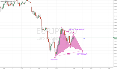 EURJPY: Bullish Gartley Pattern.