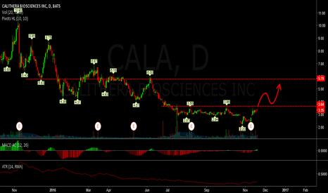 CALA: long - cala on breakout