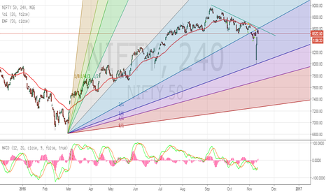 NIFTY: Nifty current stage