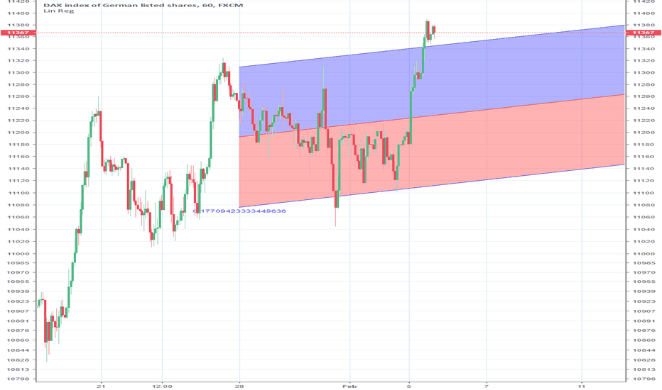 GER30: DAX OUTSIDE HOURLY REGRESSION CHANNEL