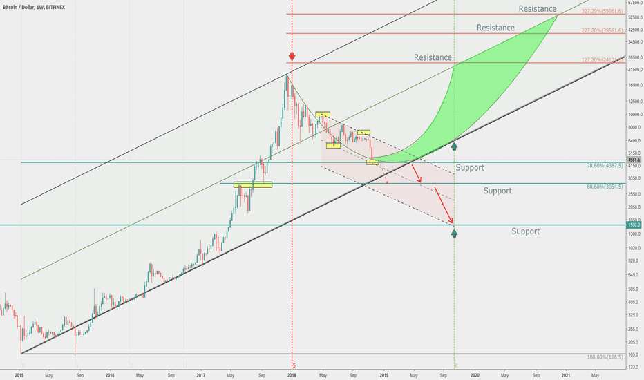 BTCUSD: Bitcoin historical moment... Will it crash to $1500?