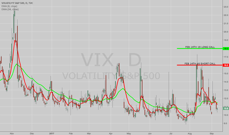 VIX: OPENING: VIX FEB 14TH 16/19 SHORT CALL VERTICAL