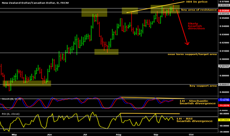 NZDCAD: Bearish divergence short trade on NZD/CAD