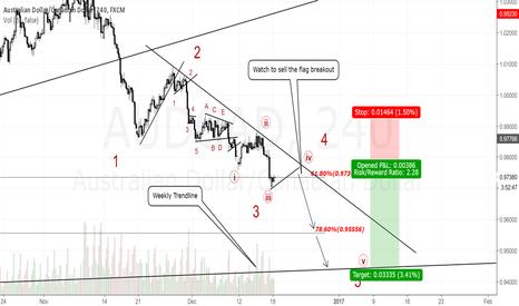AUDCAD: AUDCAD 4H Chart.Short term sell setup.