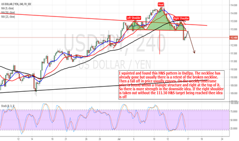 USDJPY: UsdJpy: H&S May Be Playing Out To 111.50