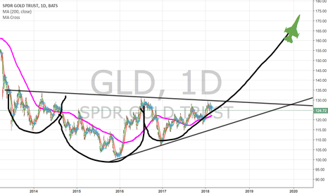 GLD: Gold Break Out of Inverse H and S on the Horizon