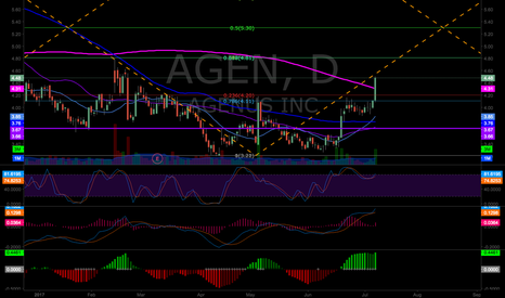 AGEN: AGEN at key resistance