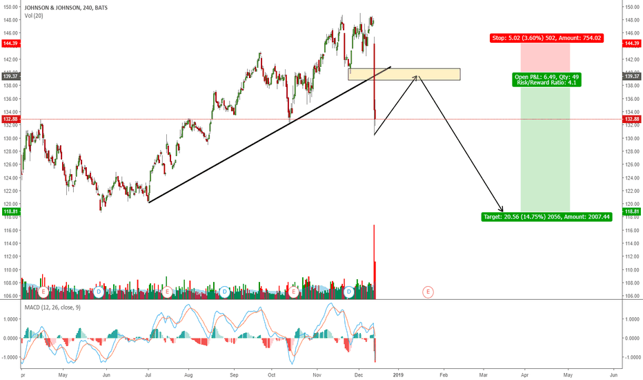 JNJ: JNJ - JOHNSON AND JOHNSON GOING FOR ONE MORE WAVE DOWN?