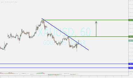 XAUUSD: GOLD...watching for buy position