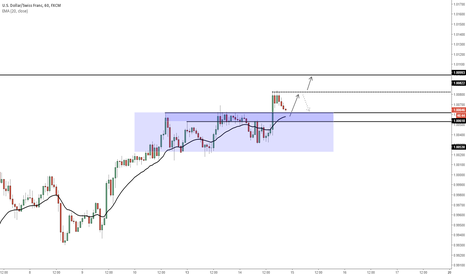 USDCHF: USDCHF - Quick long play