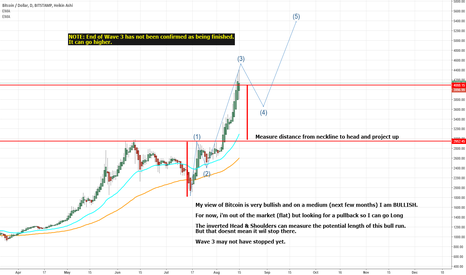 BTCUSD: Bitcoin is set to Rocket in the next few months
