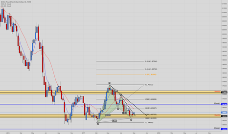 GBPAUD: Pattern Complete