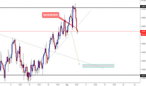 EURCAD: EURCAD SHORTING THE BREAKOUT