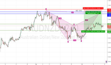 AUDNZD: Bearish Bat H4 AUDNZD