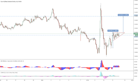 EURNZD: EUR/NZD Possible break out to the upside