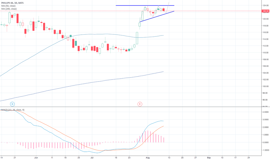 Psx Stock Price And Chart Tradingview