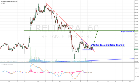 RELINFRA: Buy on Breakout