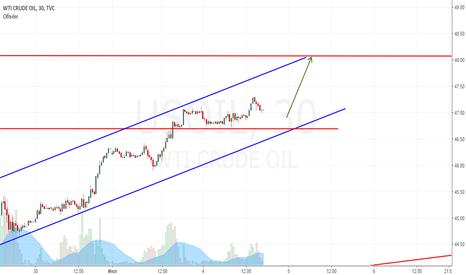 USOIL: Продолжение роста нефти