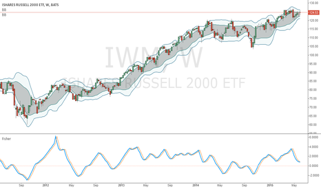 IWM: Using IWM to trade Federal TSP S-Fund