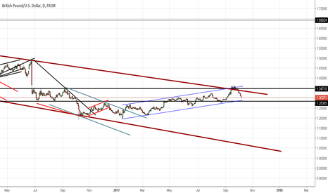 GBPUSD: GBPUSD Channels , and its going to break down