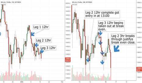 BTCUSD: Dont panic on Bitcoin we are nearly at the bottom.