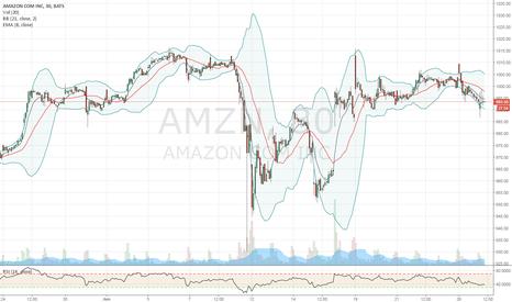 AMZN: Scalp trade on AMZN
