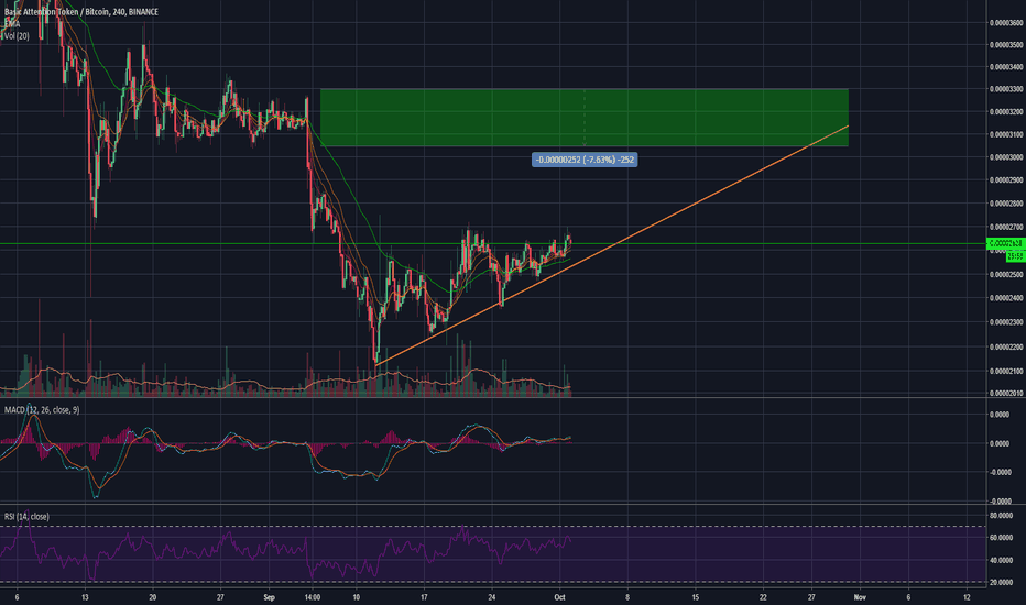 BATBTC: 2100 Was a bottom for BAT