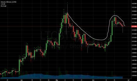 LTCBTC: LTC/BTC C&H Potential