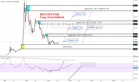 BTCUSD: BTCUSD LONG TERM POSSIBILITY #Supply'N'Demand #BITCOIN