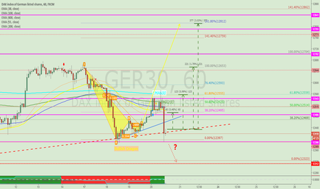 GER30: DAX  - Potencial Bullish Dragon?