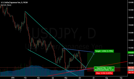 USDJPY: An opportunity to buy